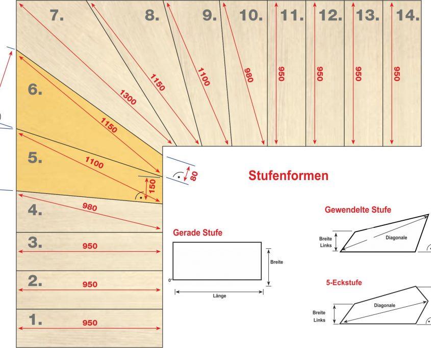Treppengrundriß und Stufenformen