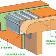 Treppen Renovierungssystem